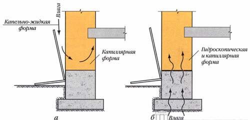 Увлажнение стен с последующим промерзанием