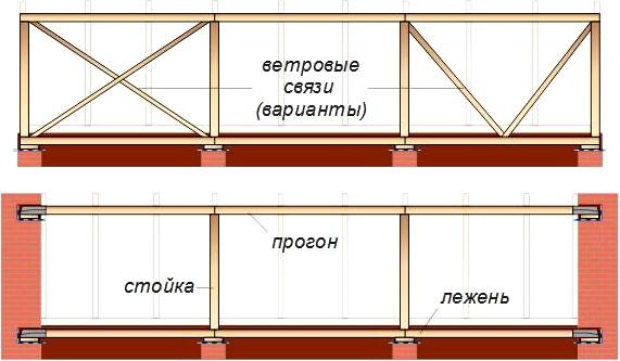 Варианты подстропильных конструкций