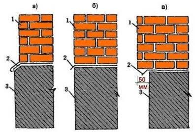виды цоколей в зависимости от расположения стены.