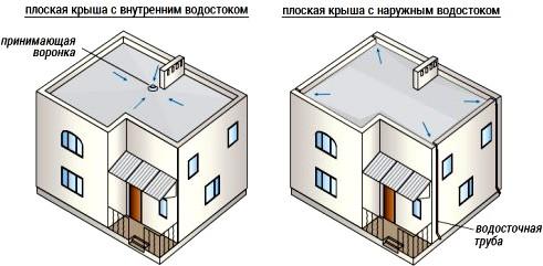 Виды плоских крыш в зависимости от типа водосточной системы