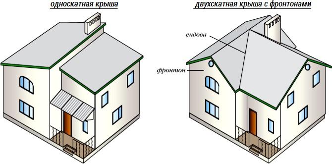 Виды скатных крыш (односкатная, двухскатная)