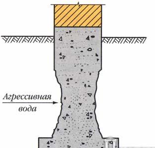 Выщелачивание бетонных конструкций фундамента