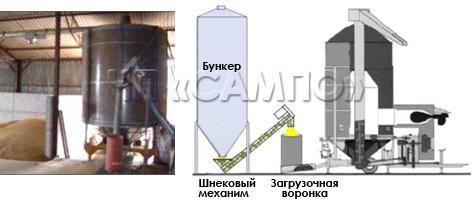 Загрузка с помощью бункера, шнекового механизма и загрузочной воронки
