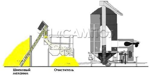 Загрузка с помощью шнекового механизма и очистителя