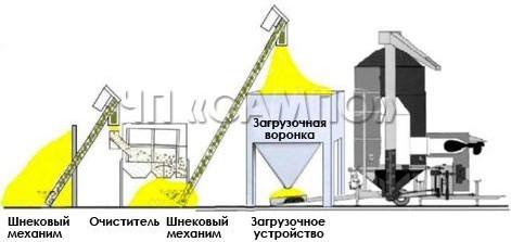 Загрузка с помощью шнекового механизма, очистителя и загрузочной воронки