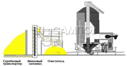 Загрузка с помощью скребкового транспортера