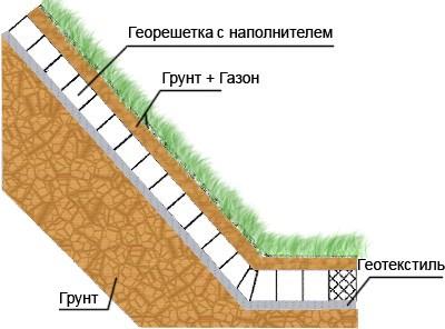Закрепление грунтов с применением георешетки