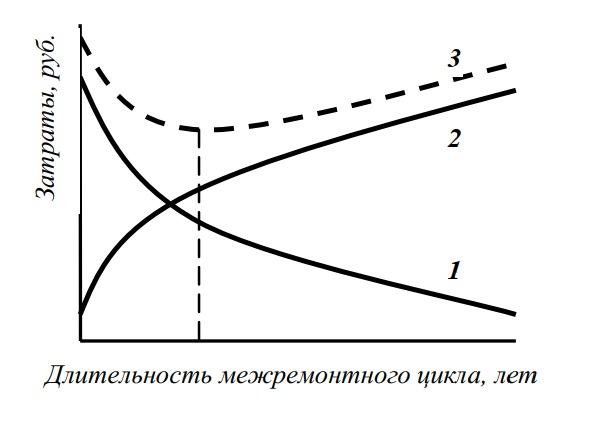 Зависимость затрат от периодичности КР