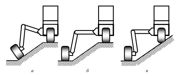 зоны передвижения трехопорного каналоочистителя