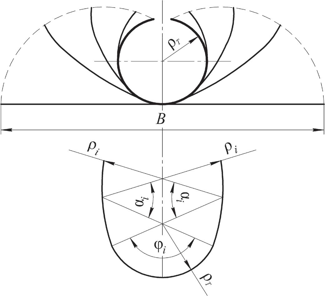 «Цветок» формовки и профиль i-го калибра для двухрадиусной калибровки с изгибом центрального участка