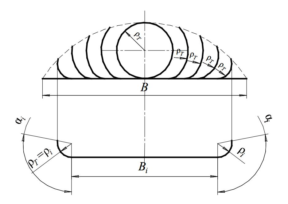 «Цветок» формовки и профиль i-ой клети для калибровки валков с плоским центральным участком