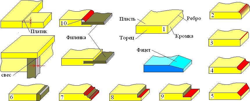 Элементы деталей и узлов изделий из древесины