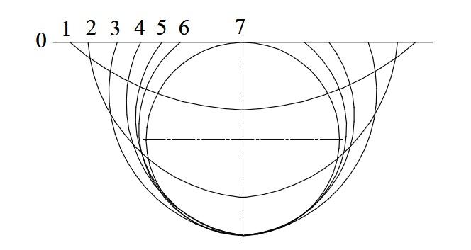 Формовка при постоянной точке — центр тяжести