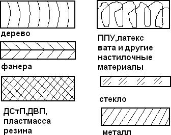 Графическое обозначение материалов