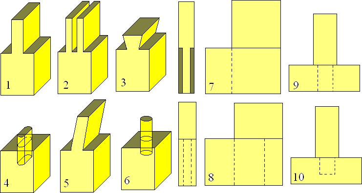 характеристики шиповых соединений