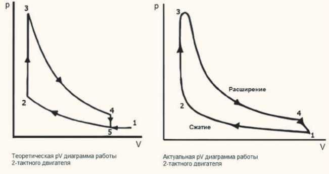 Индикаторная диаграмма 2-тактного двигателя