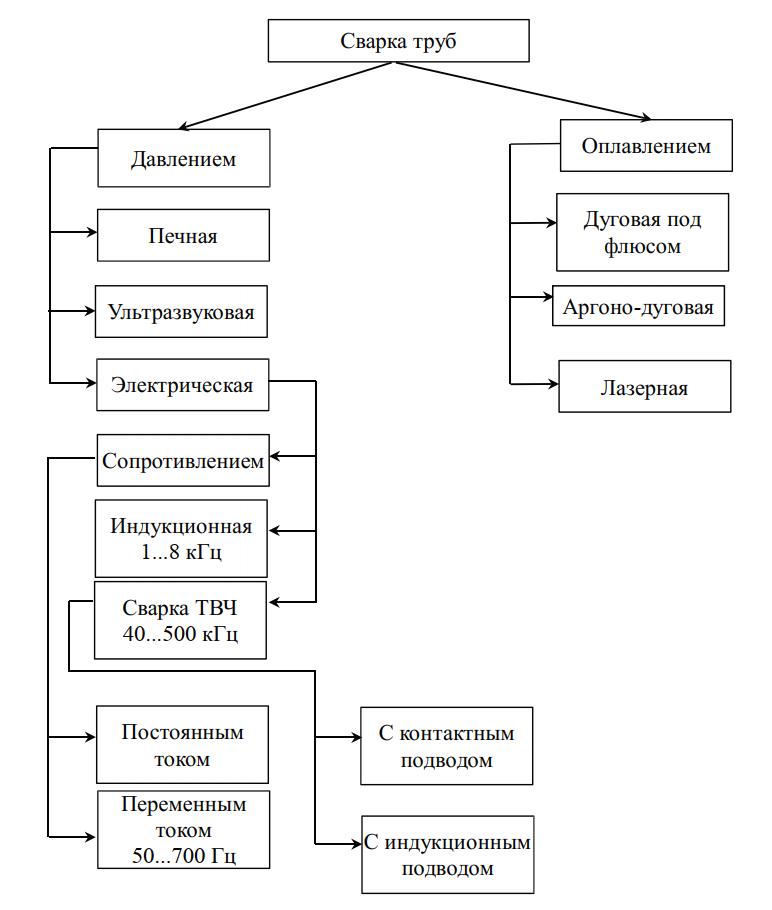 Классификация способов сварки труб