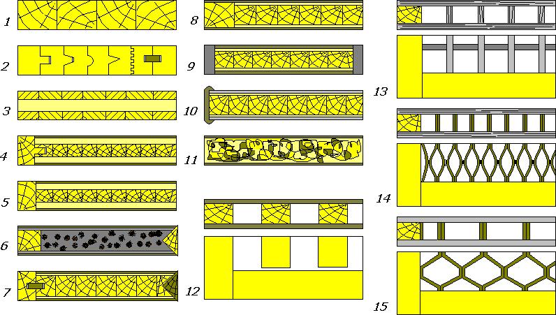 Конструкции мебельных щитов