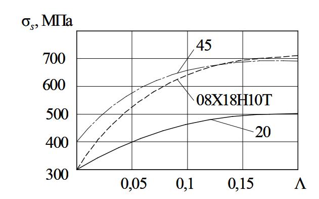 Кривые упрочнения сталей