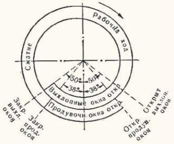 круговая диаграмма фаз газораспределения 2-тактного двигателя