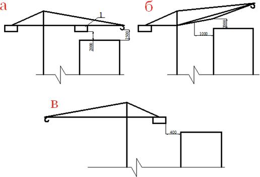 Минимально допустимые расстояния от конструкций монтажных механизмов до строящегося здания