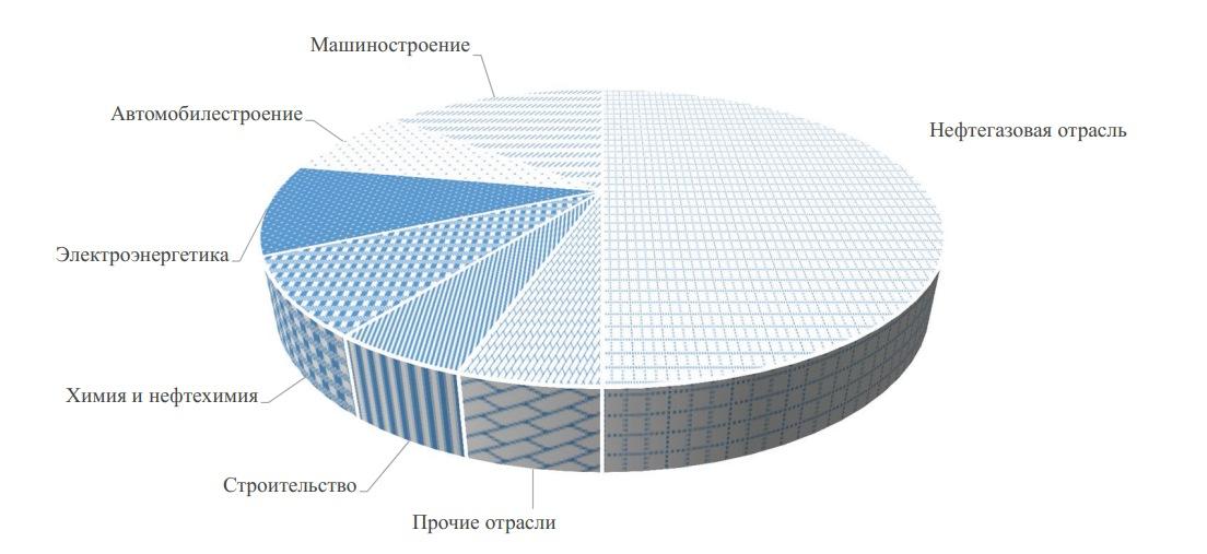 Мировое потребление труб по отраслям