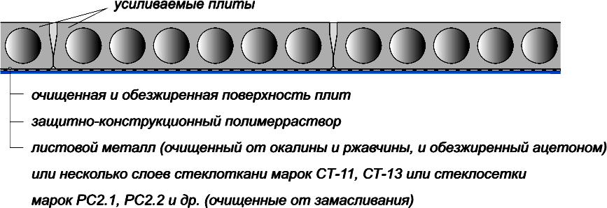 Наклейка стеклоткани или листового металла на полимеррастворе