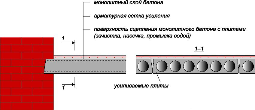 Наращивание плит сверху при обеспечении сцепления поверхностей
