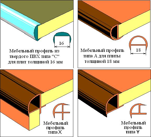 Оформление кромок щитовых деталей