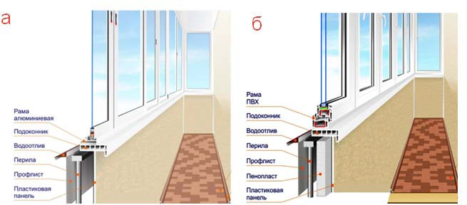 Ограждающие светопрозрачные конструкции балконов и лоджий