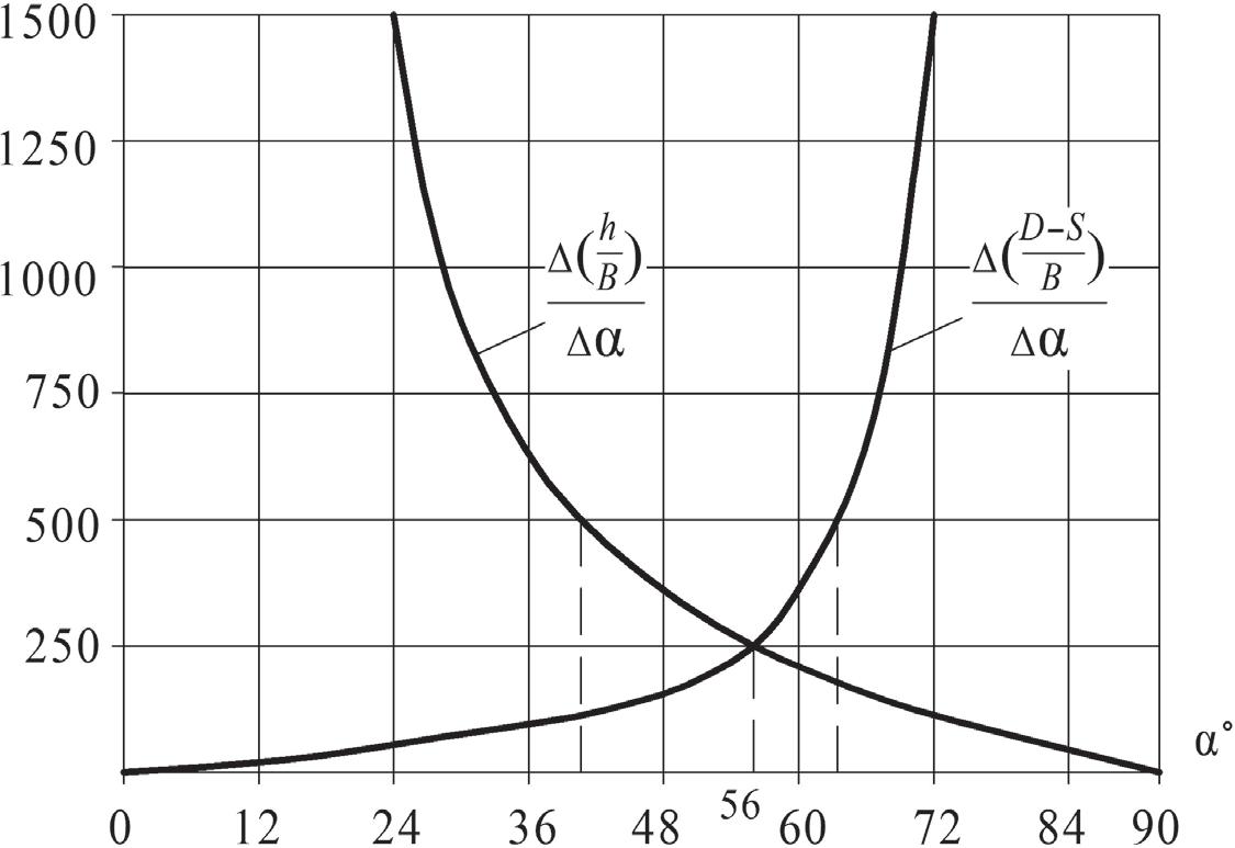 Определение рационального угла формовки