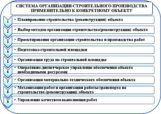 Организационная структура строительства и реконструкции зданий и сооружений