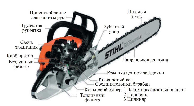 Устройство, конструкция бензиномоторных пил