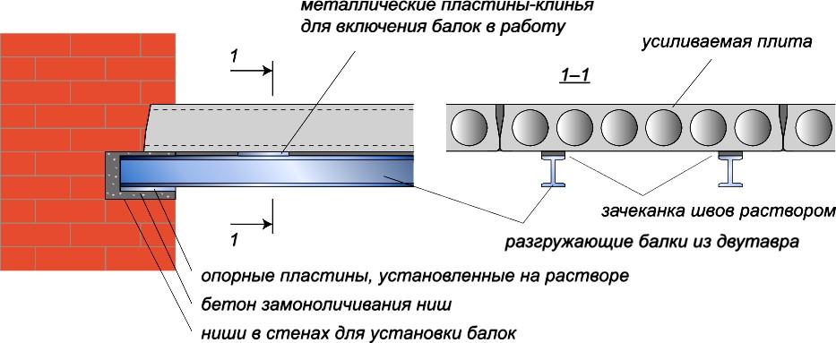 Подведение металлических разгружающих балок снизу