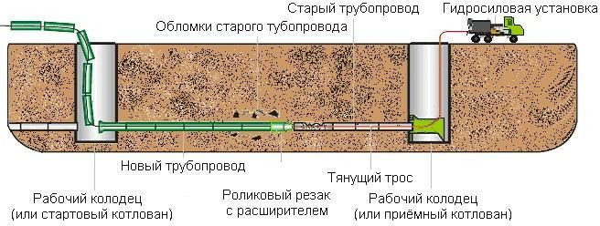 Протаскивание полиэтиленовых труб через стартовый колодец