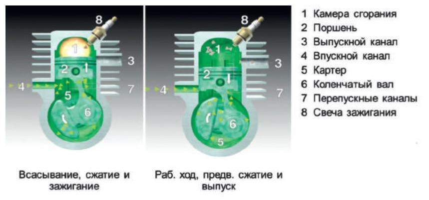 Рабочий процесс 2-тактного карбюраторногодвигателя
