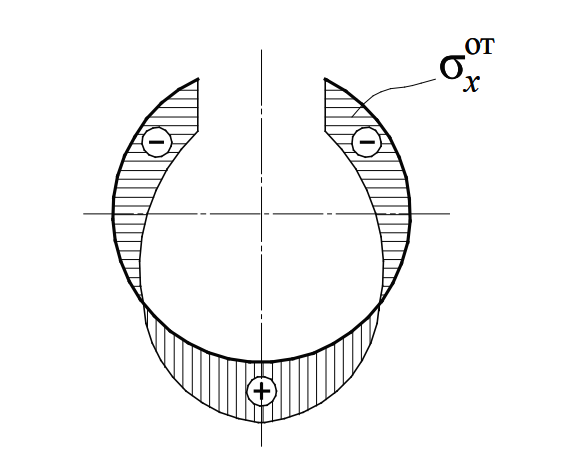 Распределение остаточных напряжений в полосе при формовке