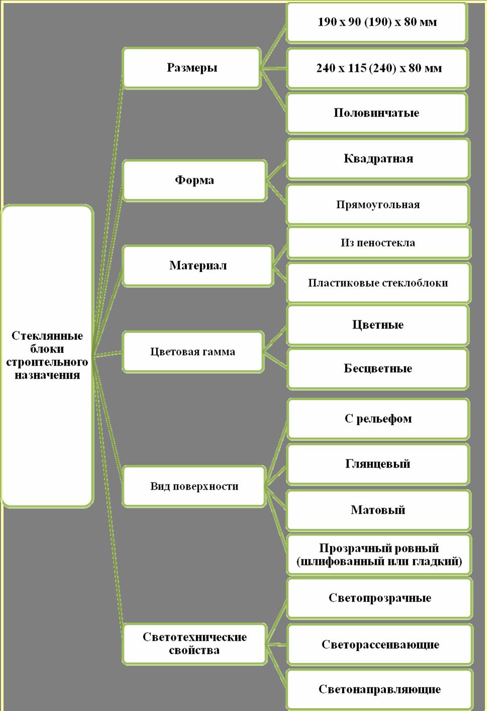 Разновидности стеклянных блоков
