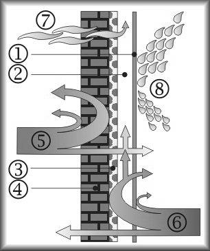 Схема действия вентилируемого фасада