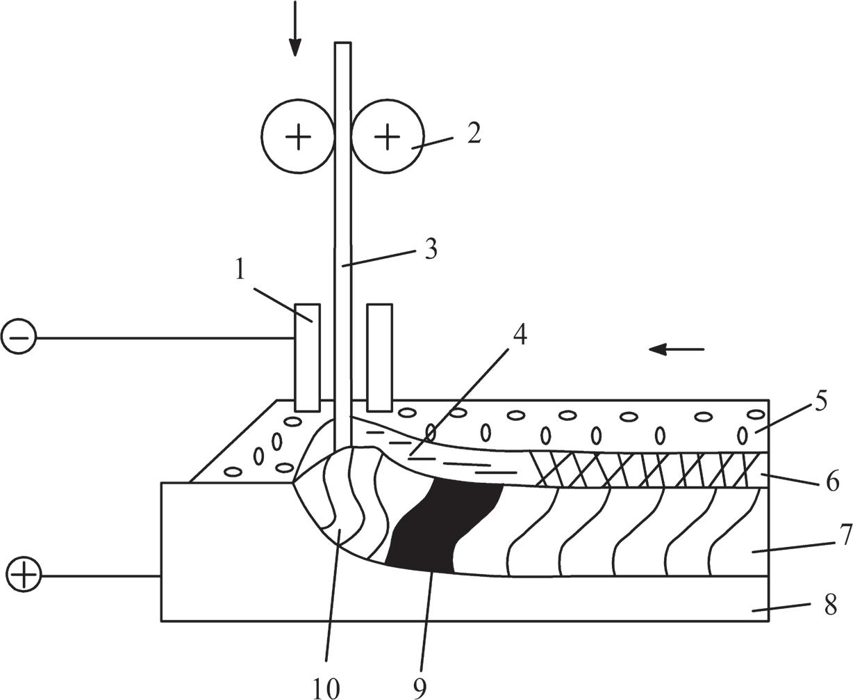 Схема дуговой сварки под флюсом