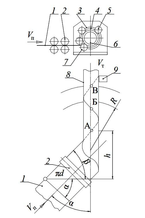 Схема формовки спиральной заготовки трубы во втулочно-роликовой машине