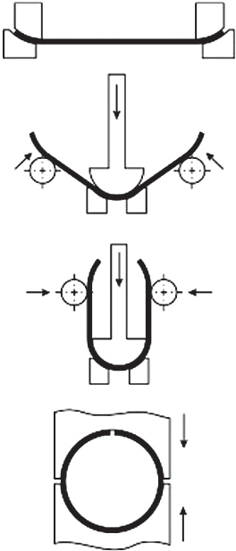 Схема формовки трубной заготовки — UOE‑процесс