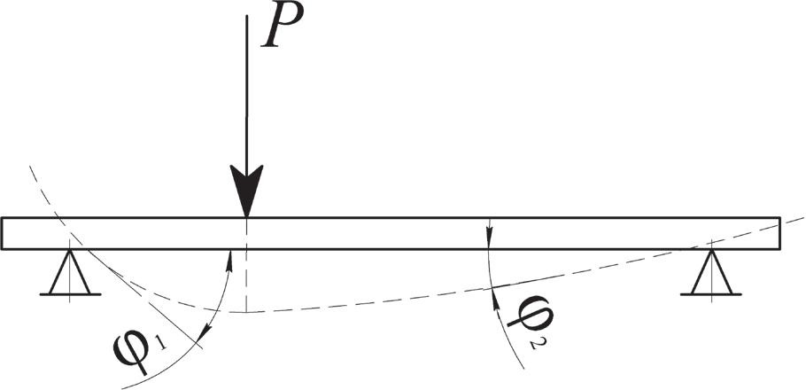 Схема изгиба полосы