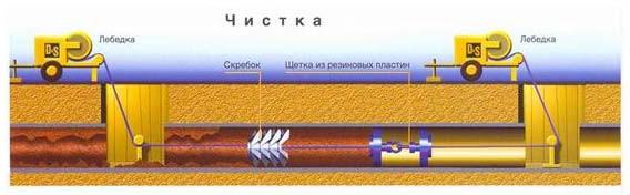Схема механической очистки трубопровода