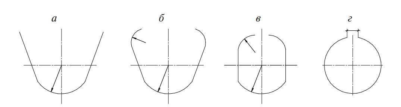 Схема овальной калибровки