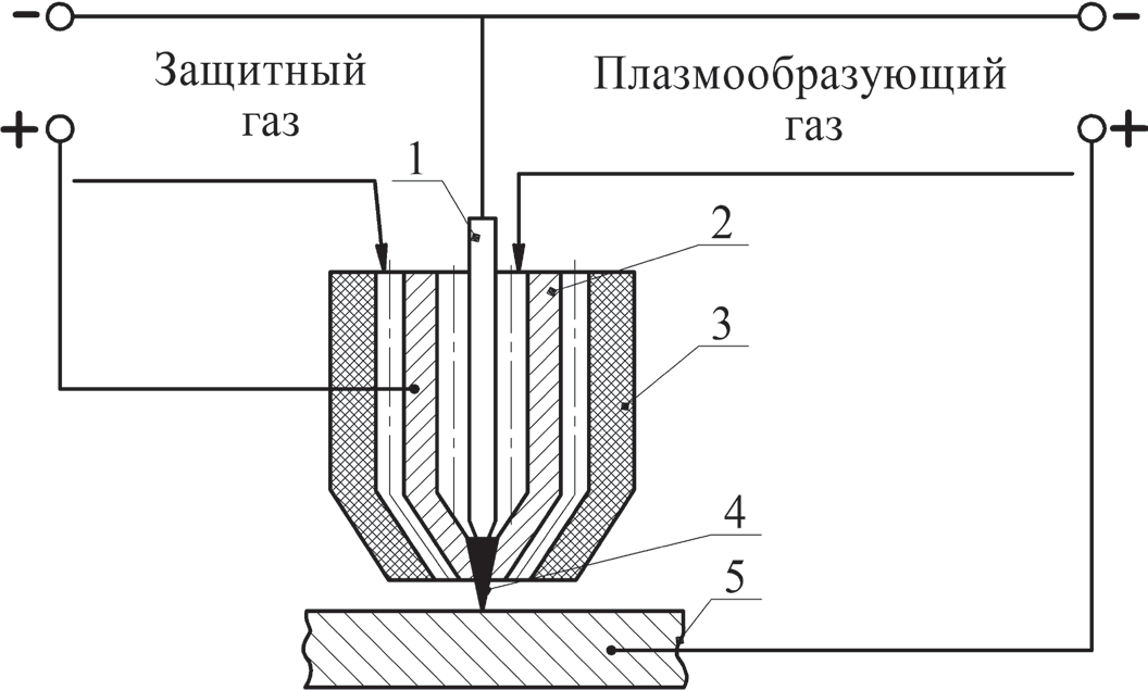 Схема процесса микроплазменной сварки