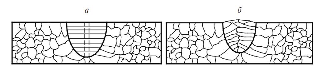 Схема сварки плавлением