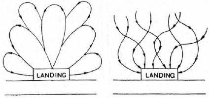 Схемы расположения волоков