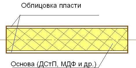 Симметричное облицовывание плит ДСтП