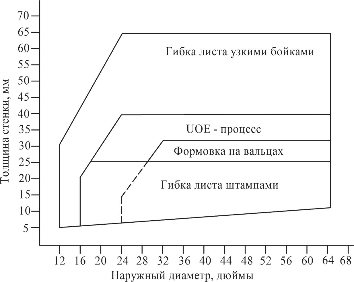 Сортамент прямошовных труб при различных способах формовки